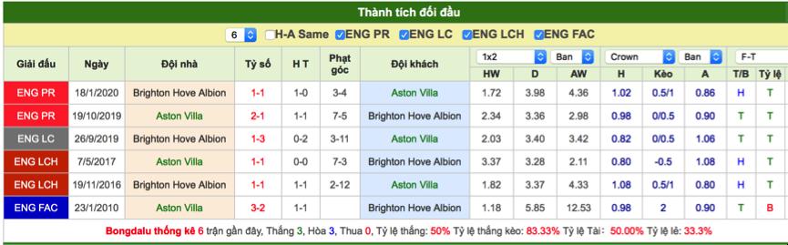 Soi kèo Aston Villa vs Brighton