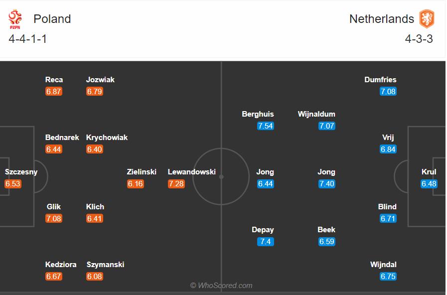 Soi kèo Ba Lan vs Hà Lan