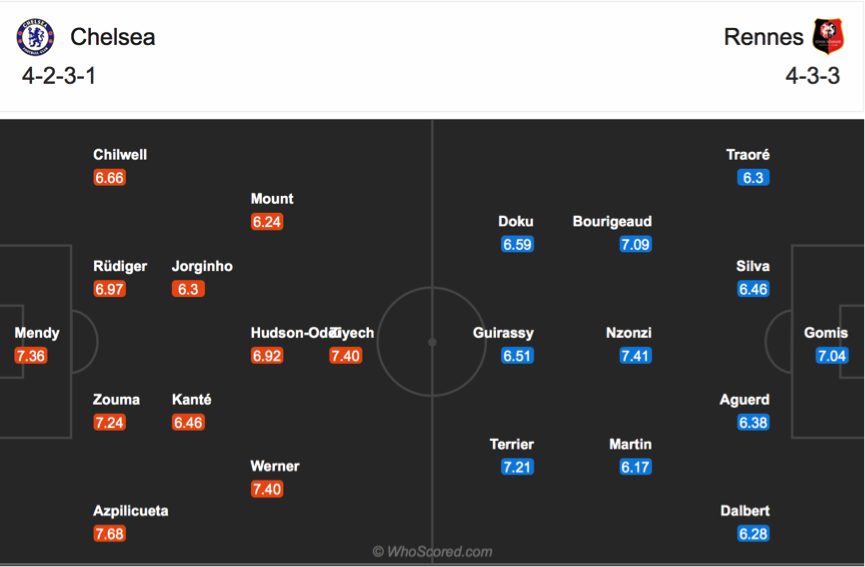 Soi kèo Chelsea vs Rennes