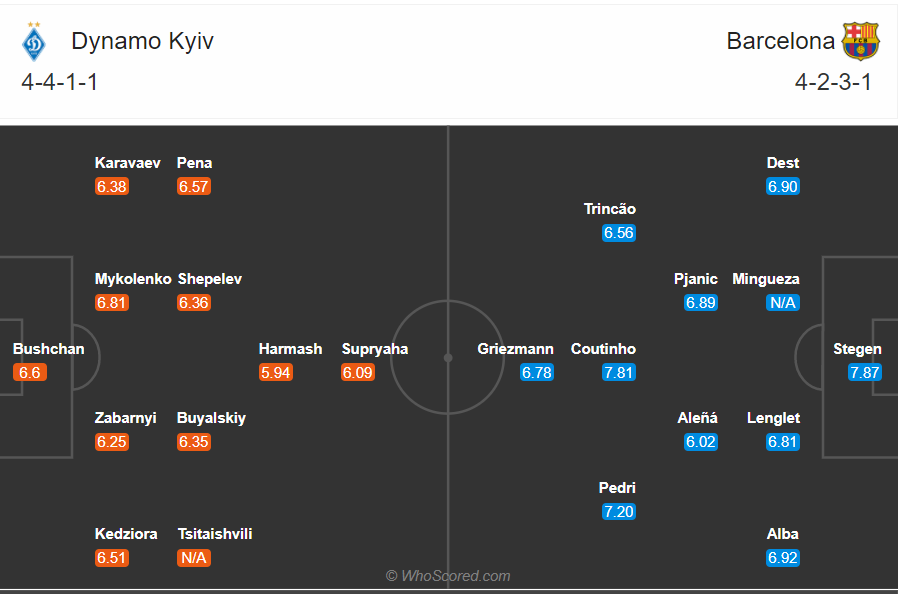 Soi kèo Dynamo Kiev vs Barcelona