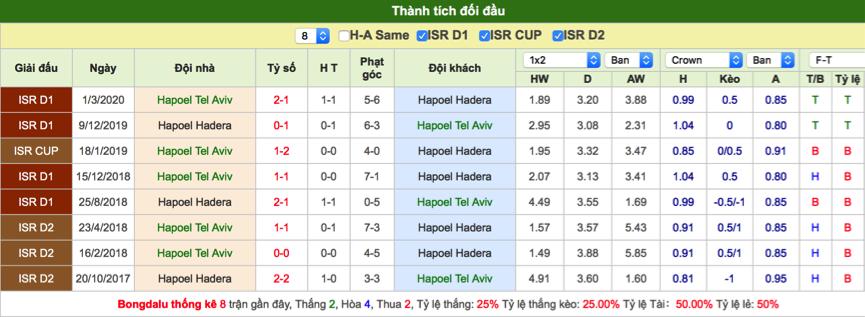 Soi kèo Hapoel Tel Aviv vs Hapoel Hadera