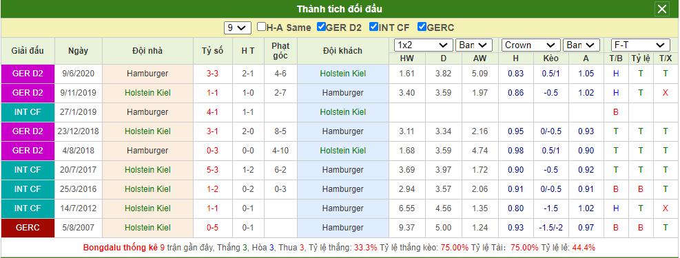 Soi kèo Holstein Kiel vs Hamburg