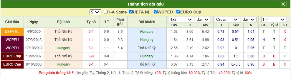 Soi kèo Hungary vs Thổ Nhĩ Kỳ
