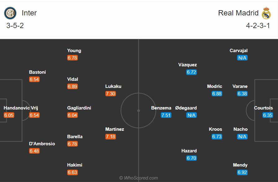 Soi kèo Inter vs Real Madrid