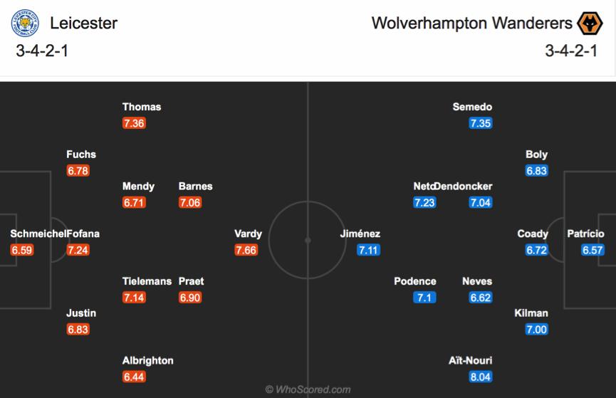 Soi kèo Leicester vs Wolves