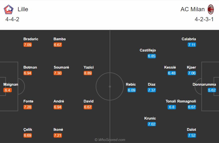 Soi kèo Lille vs Milan