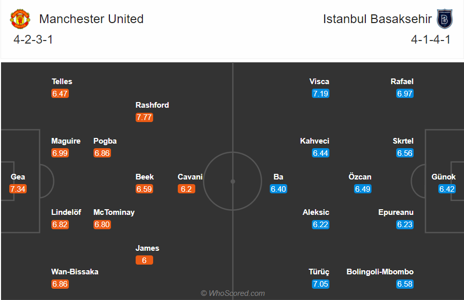 Soi kèo MU vs Istanbul