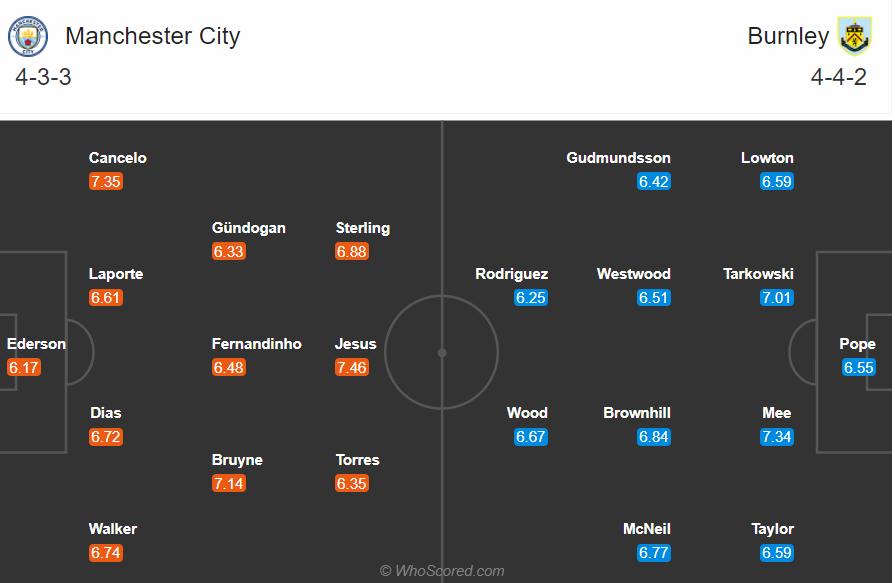 Soi kèo Man City vs Burnley