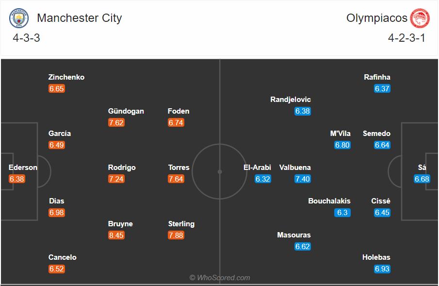 Soi kèo Man City vs Olympiakos