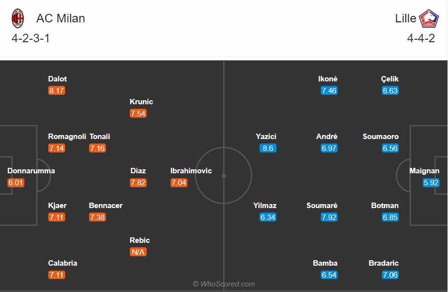 Soi kèo Milan vs Lille