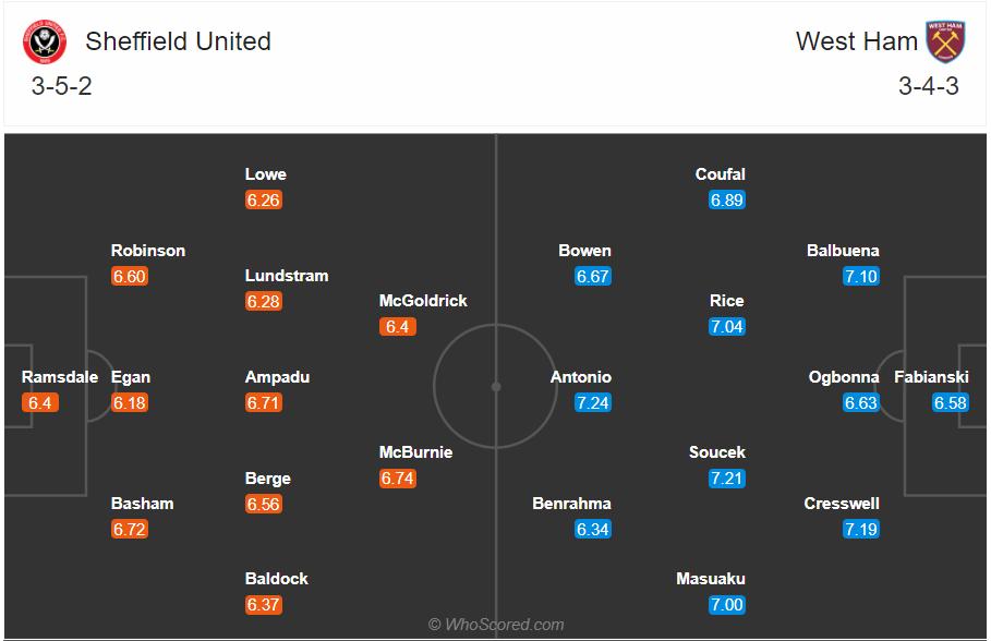 Soi kèo Sheffield United vs West Ham
