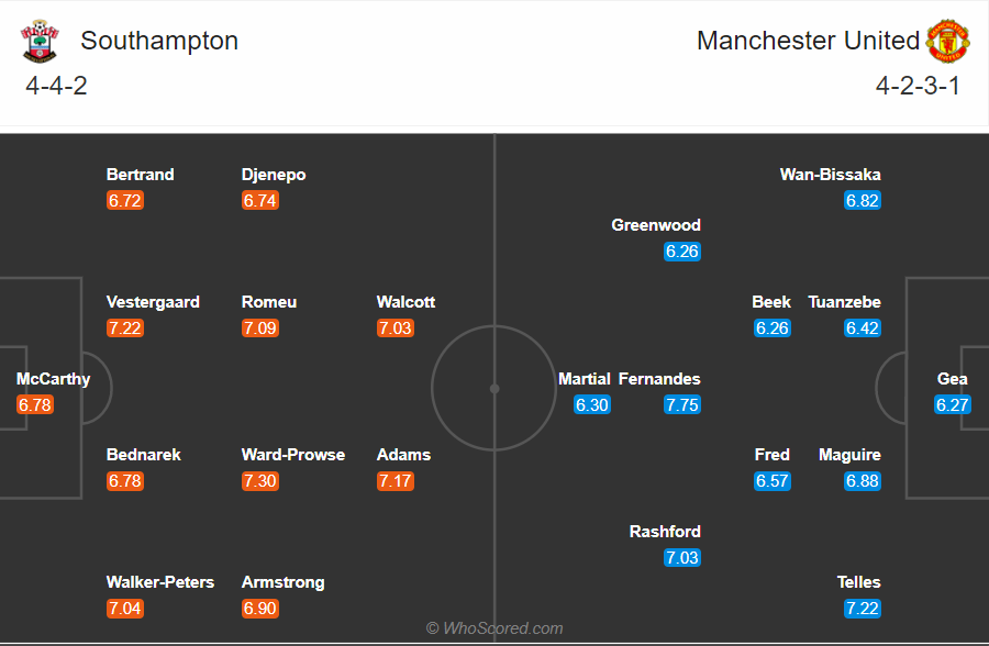 Soi kèo Southampton vs MU