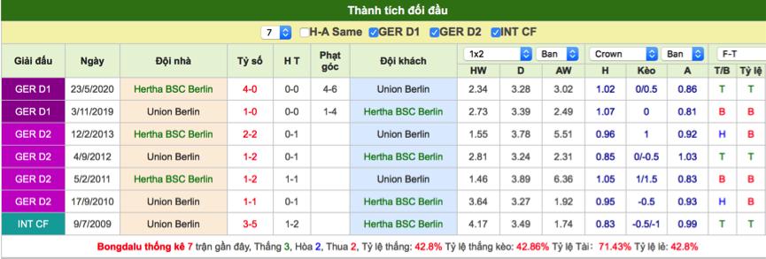 Soi kèo Hertha Berlin vs Union Berlin