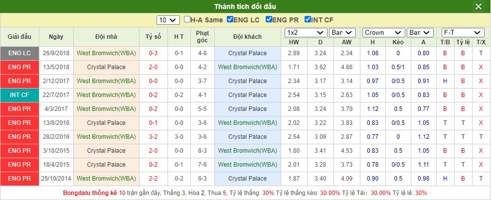 Soi kèo West Brom vs Crystal Palace