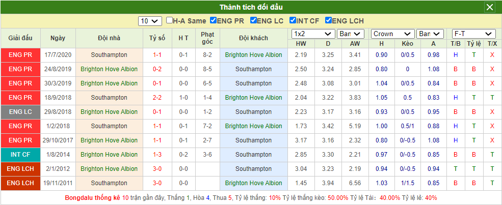Soi kèo Brighton vs Southampton