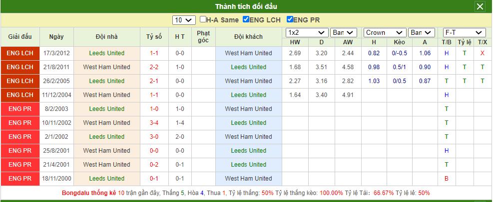 Soi kèo Leeds vs West Ham