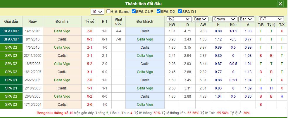 Soi kèo Celta Vigo vs Cadiz