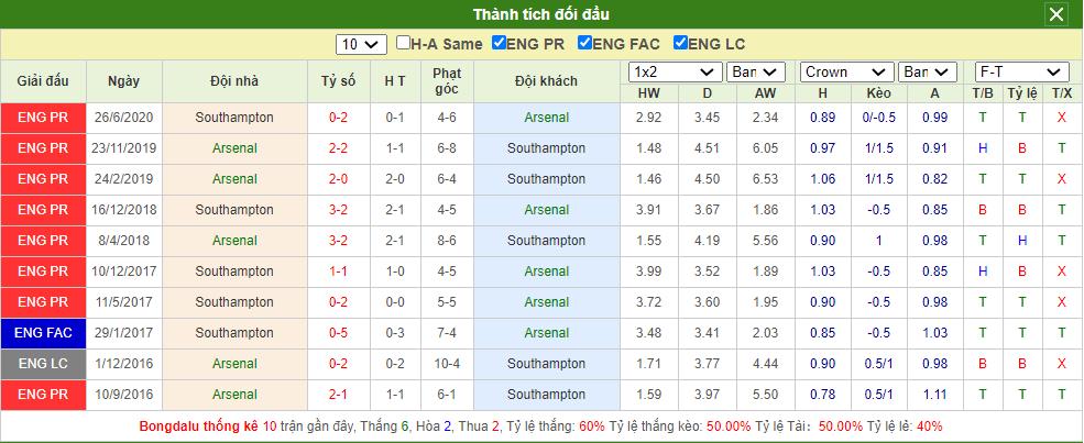 Soi kèo Arsenal vs Southampton