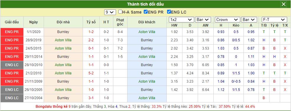 Soi kèo Aston Villa vs Burnley