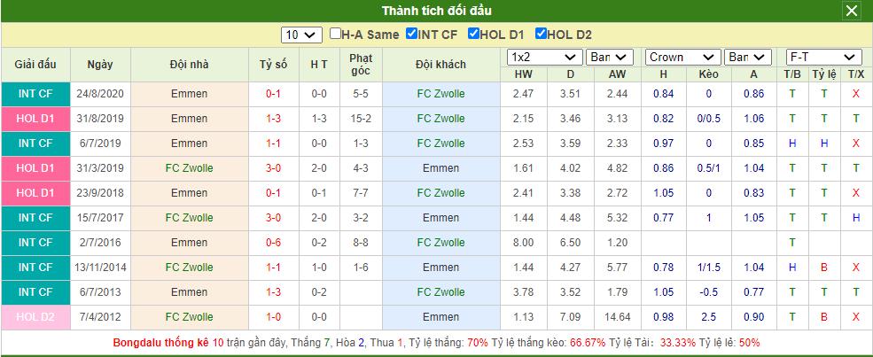 Soi kèo Zwolle vs Emmen