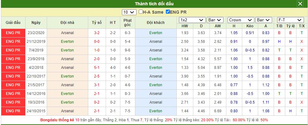 Soi kèo Everton vs Arsenal