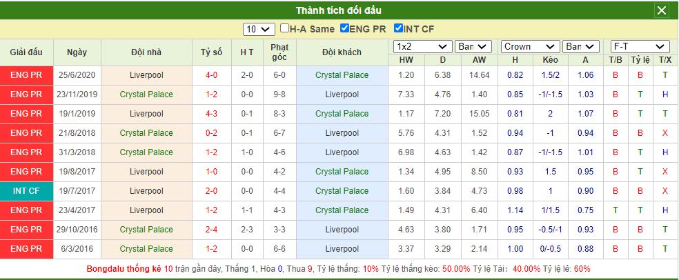 Soi kèo Crystal Palace vs Liverpool
