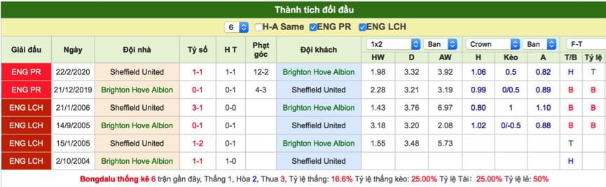 Soi kèo Brighton vs Sheffield United