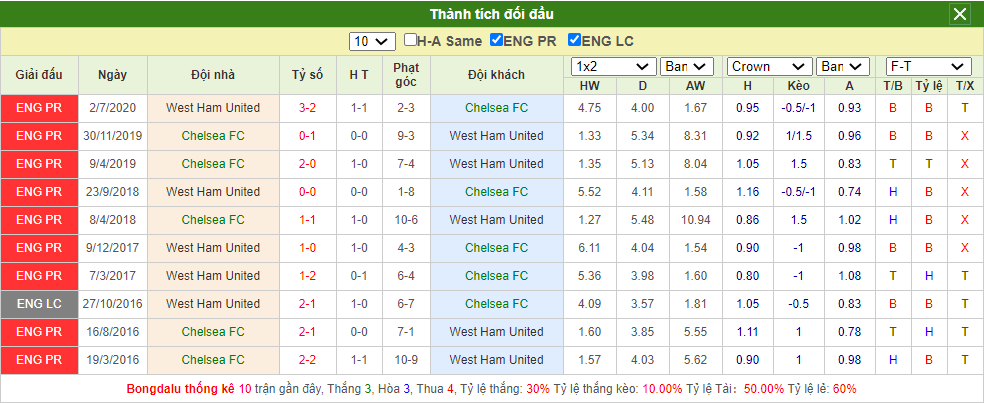 Soi kèo Chelsea vs West Ham