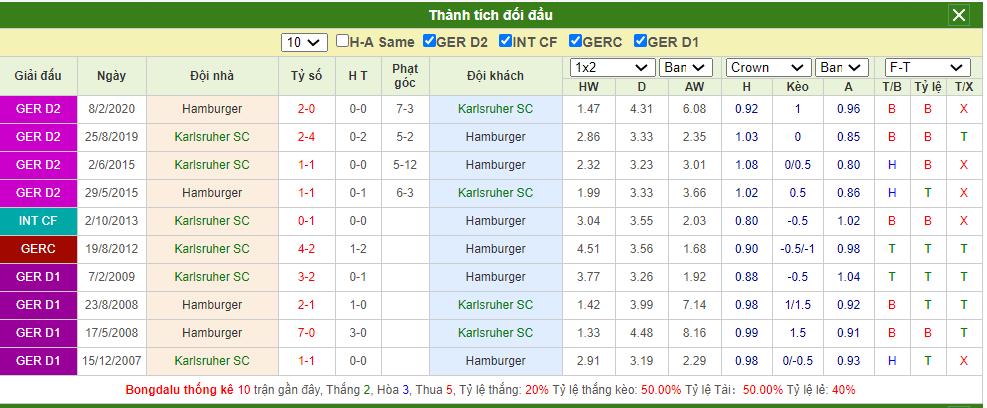 Soi kèo Karlsruher vs Hamburg