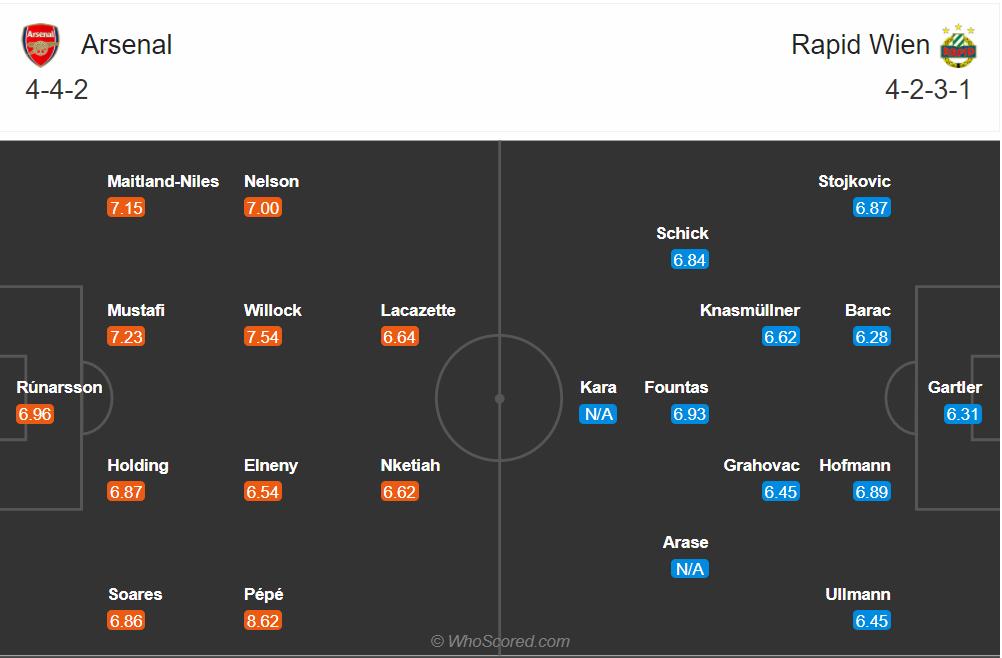 Soi kèo Arsenal vs Rapid Wien