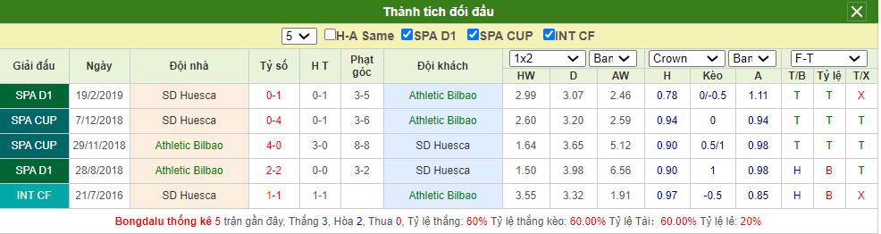 Soi kèo Bilbao vs Huesca