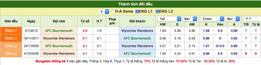 Soi kèo Bournemouth vs Wycombe
