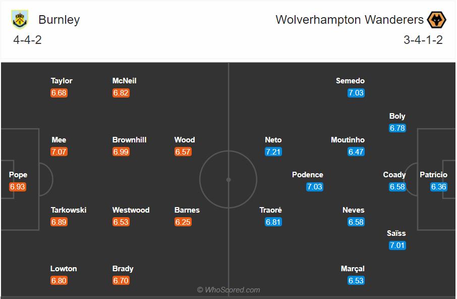 Soi kèo Burnley vs Wolves