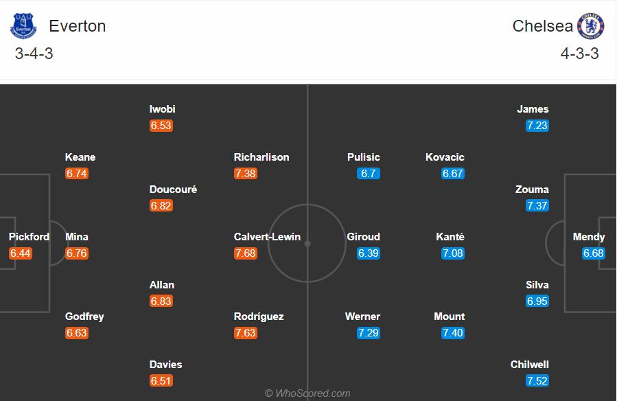 Soi kèo Everton vs Chelsea