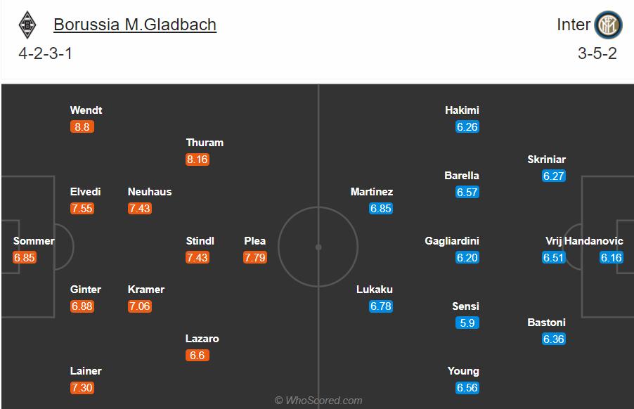 Soi kèo Gladbach vs Inter