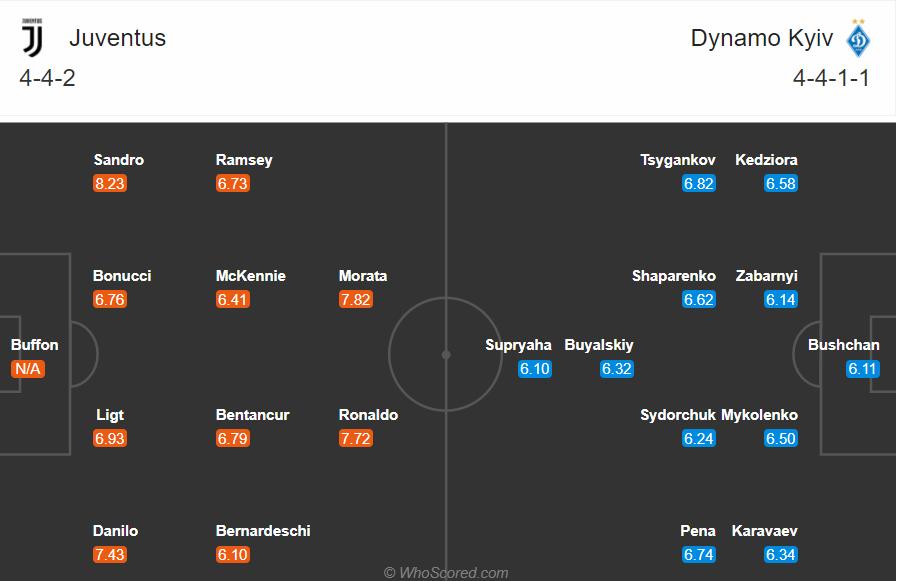 Soi kèo Juventus vs Dynamo Kiev