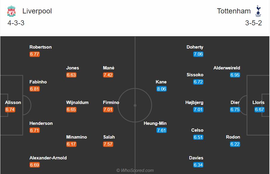 Soi kèo Liverpool vs Tottenham