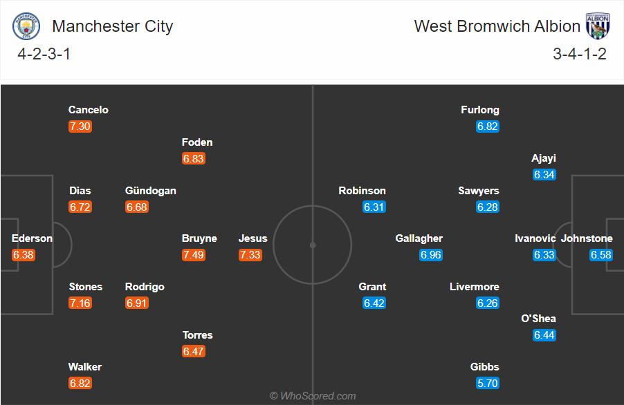 Soi kèo Man City vs West Brom