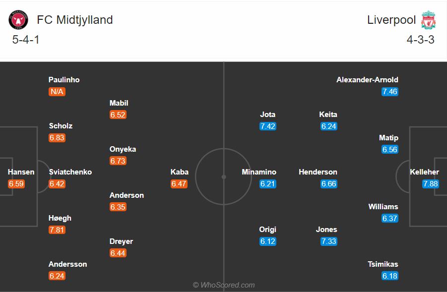 Soi kèo Midtjylland vs Liverpool