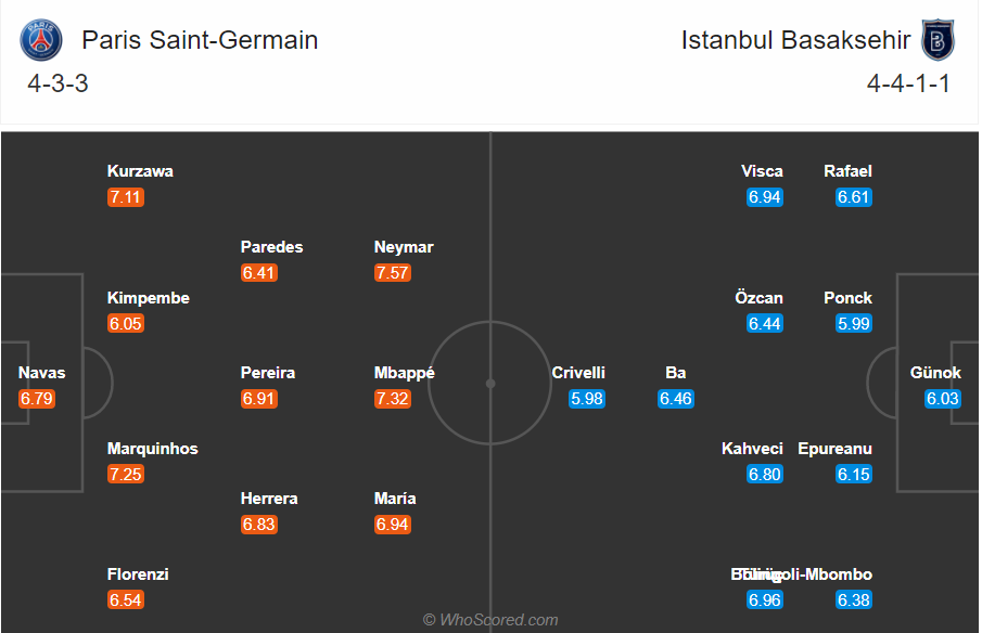Soi kèo PSG vs Istanbul