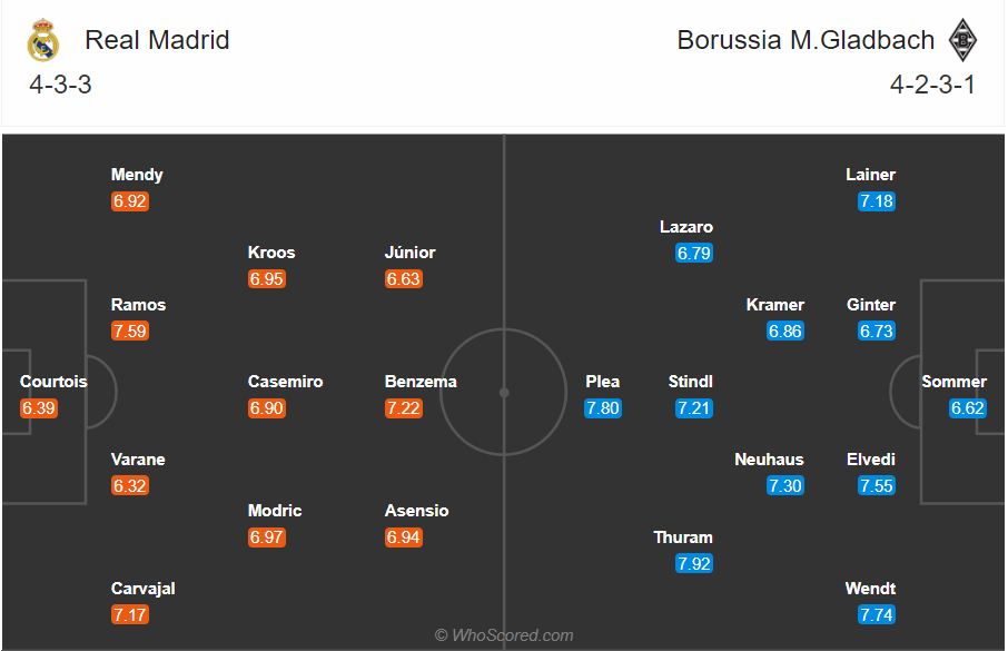 Soi kèo Real Madrid vs Gladbach
