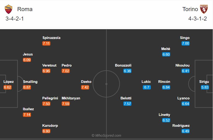 Soi kèo Roma vs Torino