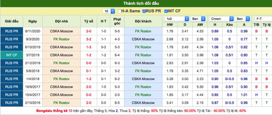 Soi kèo Rostov vs CSKA Moscow