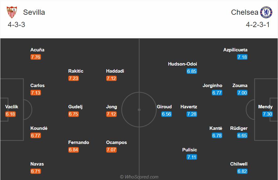Soi kèo Sevilla vs Chelsea