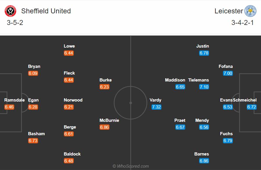 Soi kèo Sheffield United vs Leicester
