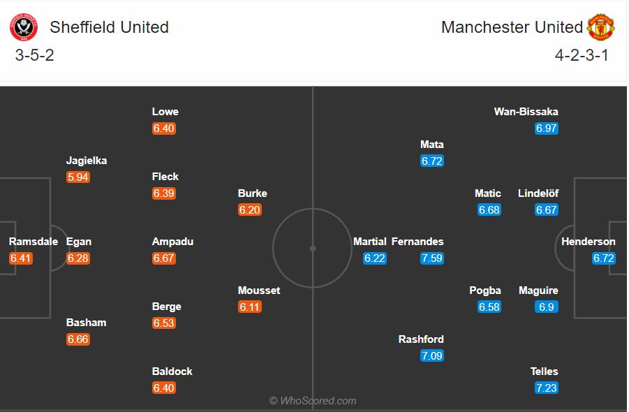 Soi kèo Sheffield United vs MU