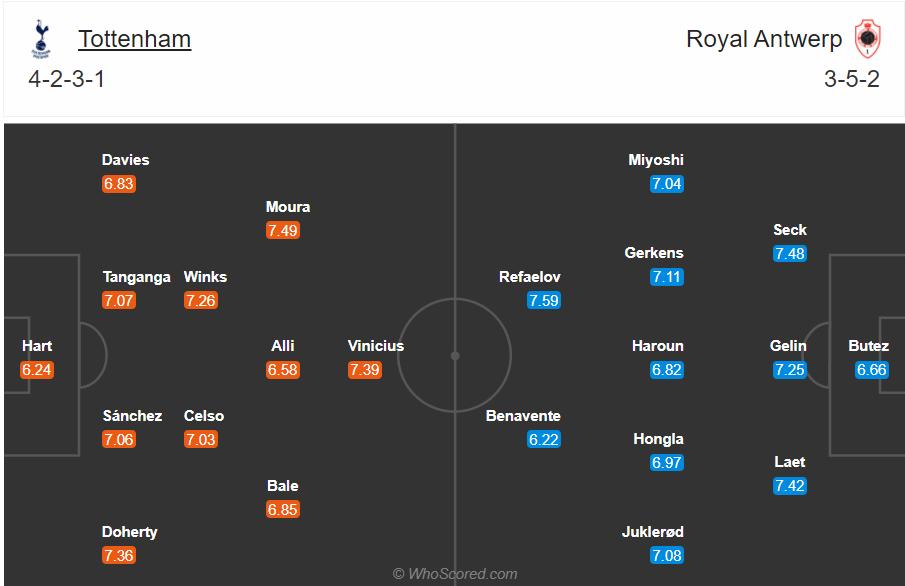 Soi kèo Tottenham vs Antwerp