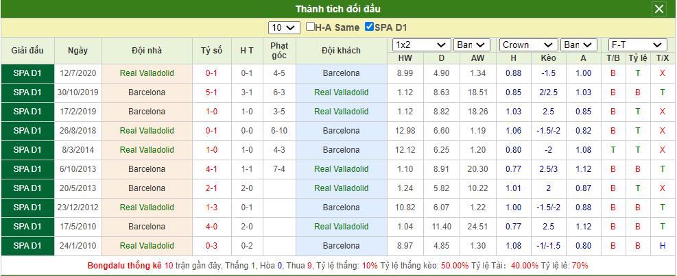 Soi kèo Valladolid vs Barcelona