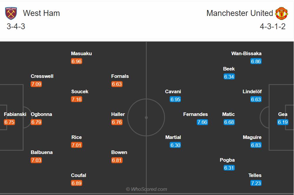 Soi kèo West Ham vs MU