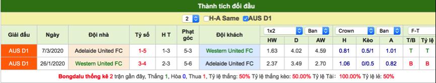 Soi kèo Western vs Adelaide
